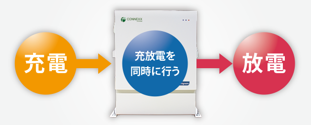 CONNEXX SYSTEMSの特許技術